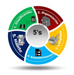 """5 """"S"""" Una Poderosa Herramienta para la Calidad y Excelencia"""